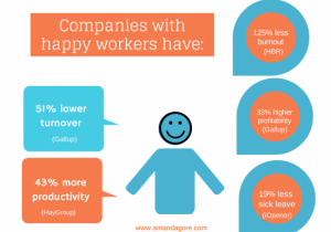 happy worker stats